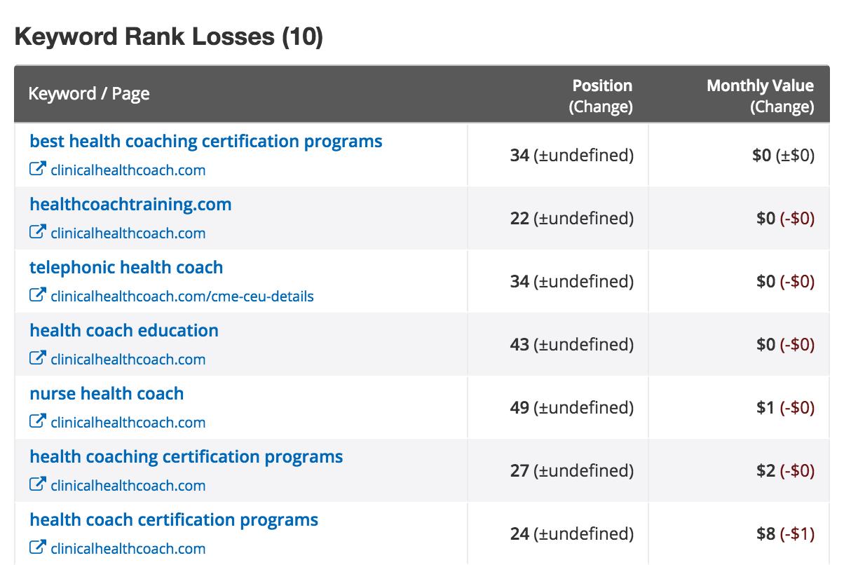 clinicalhealthcoach.com losses Get Their Best Keywords AdWords Copy